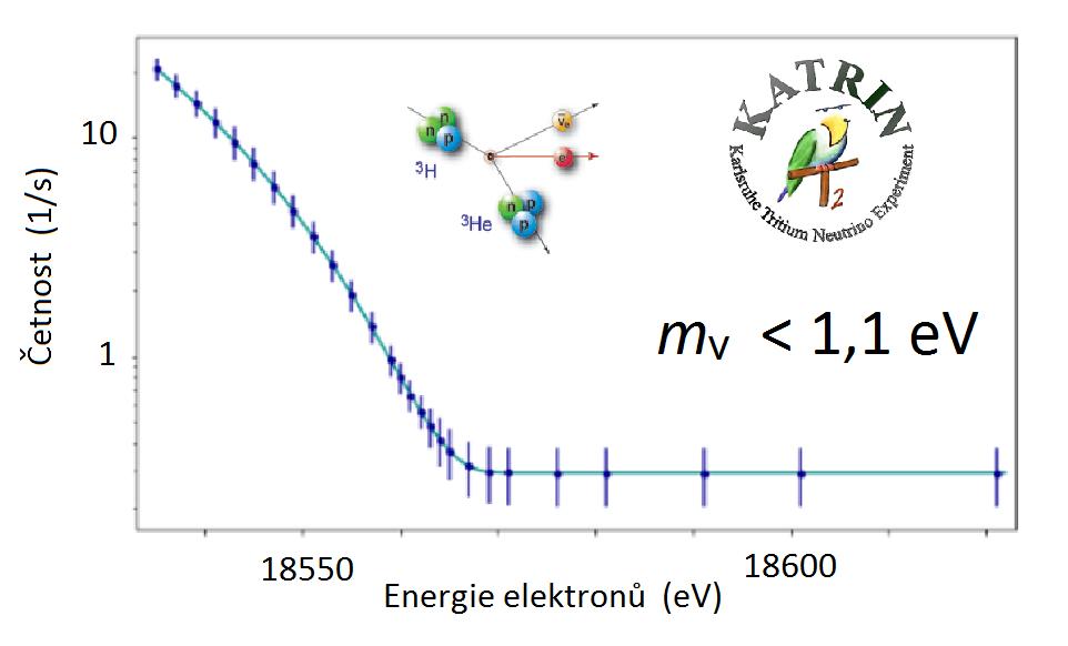 Graf zobrazující energetické spektrum elektronů z beta rozpadu tritia nashromážděného v průběhu 561 hodin měření. Chybové úsečky každého z měřených bodů jsou pro názornost zobrazeny s padesátinásobných zvětšením. Plná čára ukazuje předpovězený tvar s