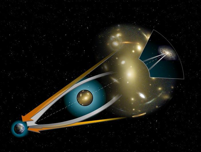 Gravitační čočka. Kredit: NASA / STScl.