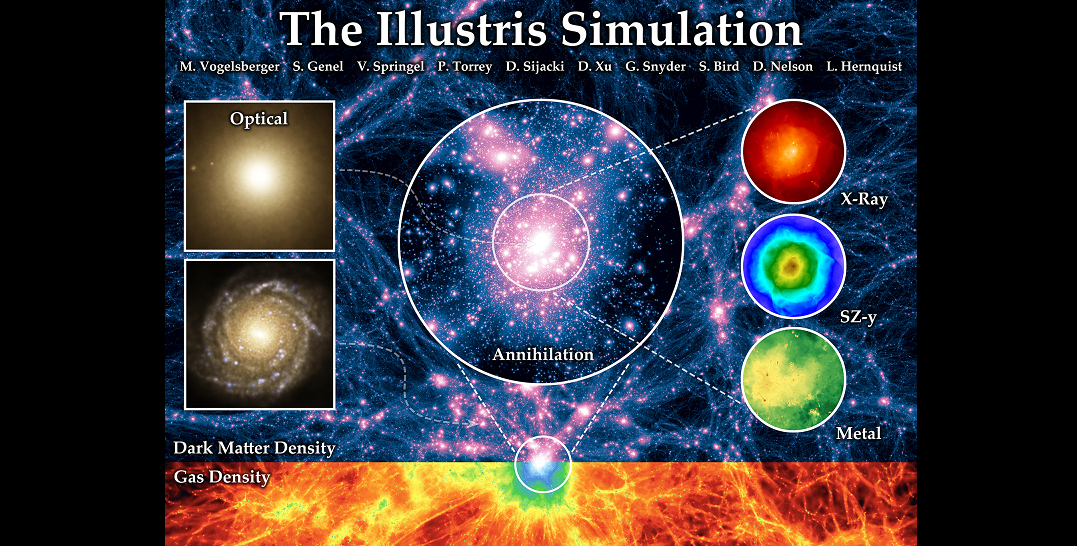 Zázrak Illustris. Kredit: Illustris collaboration.