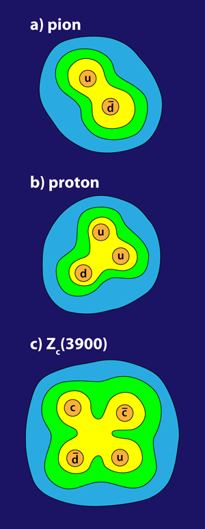 Kandidát na tetrakvark Zc pozorovaný experimenty Belle (Japonsko) a BESIII (Čína) s hmotností 3900 MeV a složením c, anti-c, u, anti-d (zdroj APS/Alan Stonebraker, via Physics Viewpoint, DOI: 10.1103/Physics.6.69