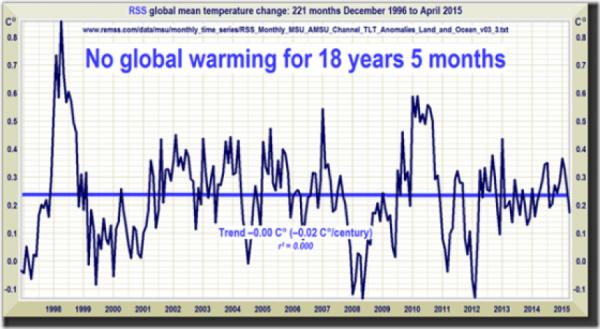 Nepohodlný fakt: Satelitní měření žádné oteplení v poslední generaci neukazuje.