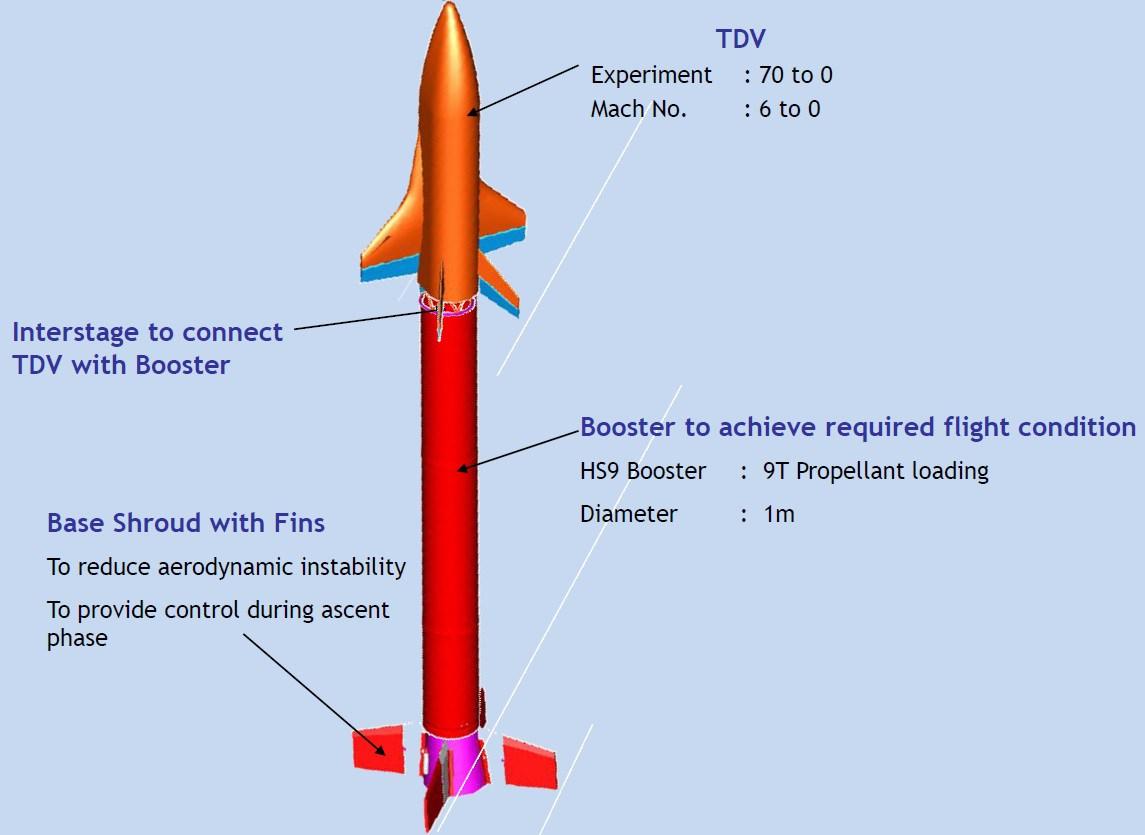 Startovní konfigurace pro aktuální zkoušku. Zdroj: spaceflight101.com