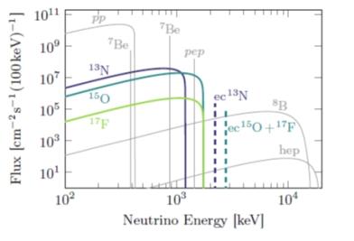 Spektrum neutrin produkovaných v různých procesech v nitru Slunce, jak je předpovídají sluneční modely. Zobrazen je tok neutrin s danou energií na jednotku plochy na Zemi. Barevně jsou zobrazeny právě jednotlivé komponenty CNO cyklu (zdroj Borexino: