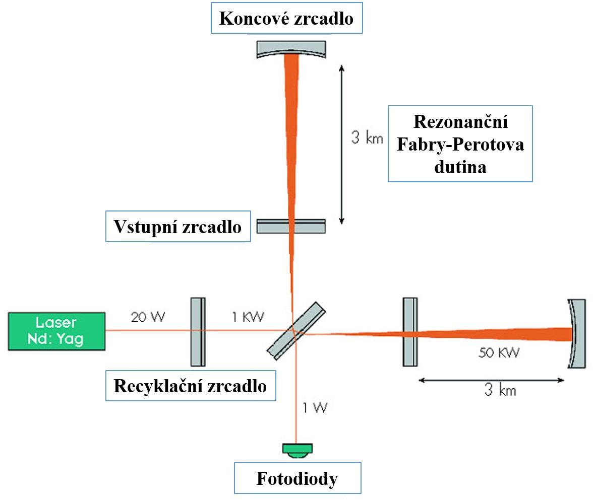 Schéma interferometrického zařízení pro detekci gravitačních vln. V daném případě jde v případě vzdáleností a výkonů o zařízení VIRGO. (Zdroj VIRGO).