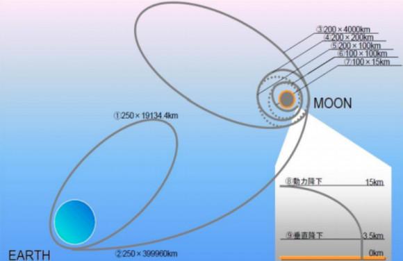 Trajektorie sondy SLIM.  Zdroj:jaxa.jp