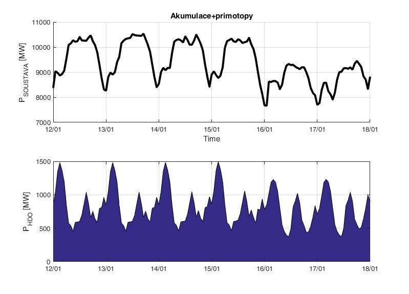Týdenní diagram spotřeby elektřiny během kritických zimních měsíců (zobrazeno od pondělka do neděle). Nahoře spotřeba, dole část, která je spojena HDO systémem. Ten pomáhá při vyrovnávání diagramu. Data ČEPS od 12. ledna do 18. ledna 2016. Je vidět,