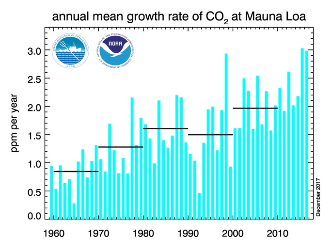 Vývoj ročního přírůstku oxidu uhličitého v atmosféře, je vidět, že roste nejen množství oxidu uhličitého, ale i rychlost jeho růstu. V posledních dvou letech byl absolutně rekordní. (Zdroj NOAA).