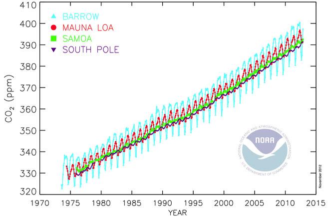 Měření množství oxidu uhličitého v atmosféře ve stanicích Barrow, Mauna Loa, Samoa a South Pole (zdroj NOAA).