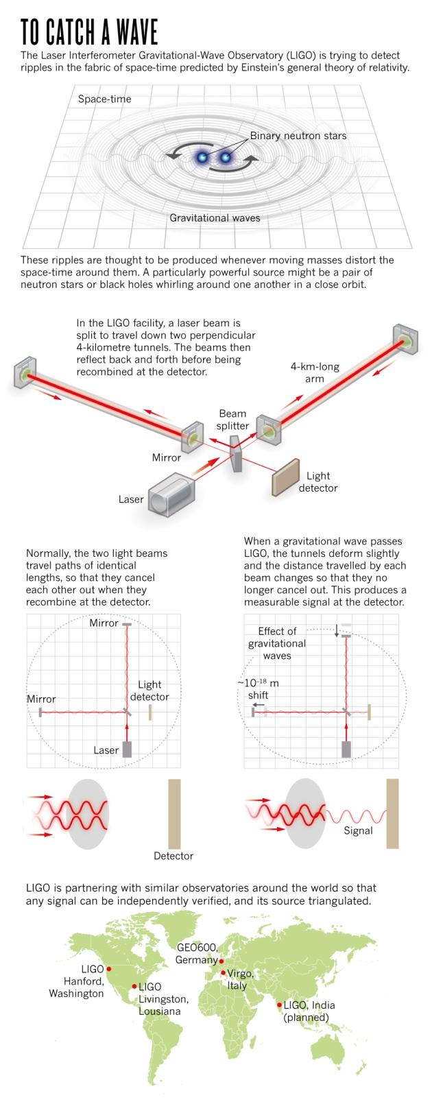 Princip detekce gravitaÄŤnĂch vln.  Kredit: Nik Spencer/Nature