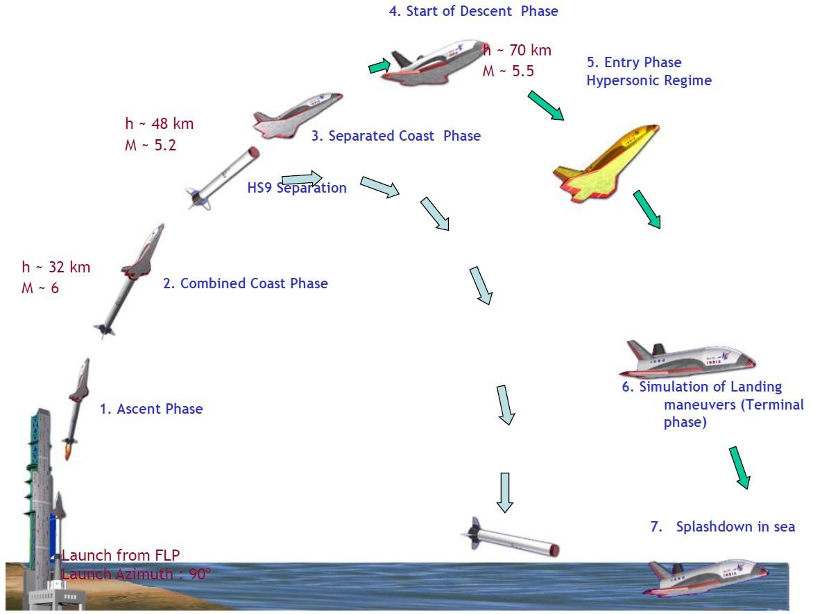 LetovĂ˝ profil RLV-TD. Zdroj: spaceflight101.com