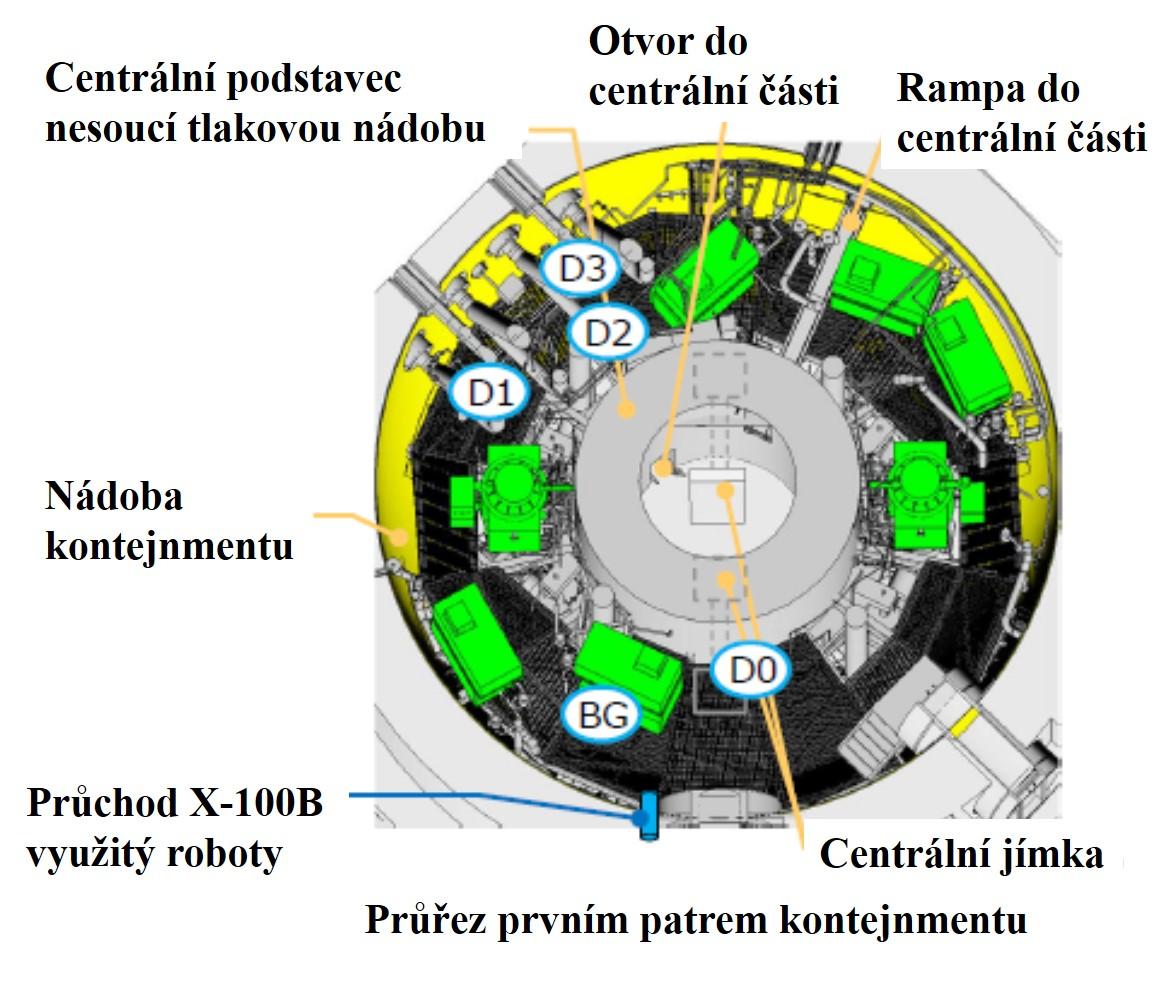 Schéma situace v prvním patře na roštové podlaze. D0, D1, D2 a D3 jsou místa, kde se studovaly při průzkumu v březnu 2017 suterénní prostory a situace pod vodou. Právě polohy D1, D2 a D3 jsou blízko ke vstupům do centrální části pod reaktorovou nádob