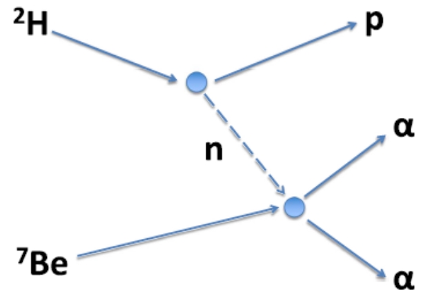 Trojský kůň deuteron přepravil neutron přes barieru vytvořenou elektrostatickou silou. Proton se pak oddělil a donesl nám informaci o energii, která zůstala neutronu. Poté proběhla reakce neutronu s berylliem 7, při které vznikly dvě částice alfa (já