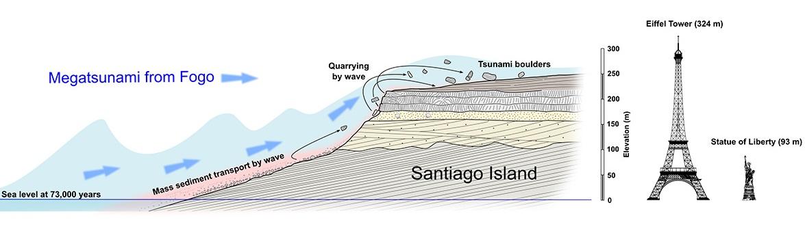 Megatsunami po sesuvu Pico de Fogo. Kredit: Ricardo Ramalho / Columbia University.