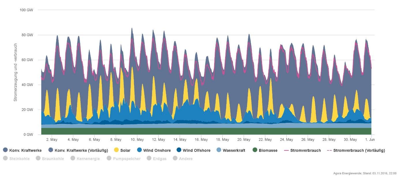 Ukázka průběhu produkce elektřiny v letních měsících (květen), kdy už v ideálních podmínkách dodá kolem poledne slunce téměř všechen potřebný výkon. (Zdroj Agorameter).