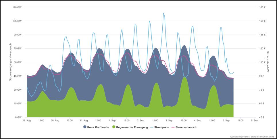 Vývoj produkce a spotřeby elektřiny v Německu během minulého týdne. Zeleně jsou obnovitelné zdroje, šedé klasické, fialová čára ukazuje spotřebu elektřiny a modrá pak její okamžitou cenu na burze, ta se pohybuje mezi 80 až 160 EUR/MWh (zdroj Agoraene