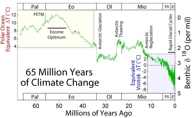VĂ˝voj klimatu od konce druhohor (poslednĂch 65 milionĹŻ let). Kredit: Global Warming Art / Wikipedia Commons.