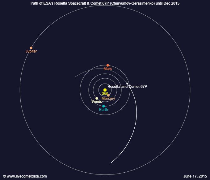 Dráha komety 67P do prosince letošního roku. Kredit: http://www.livecometdata.com/