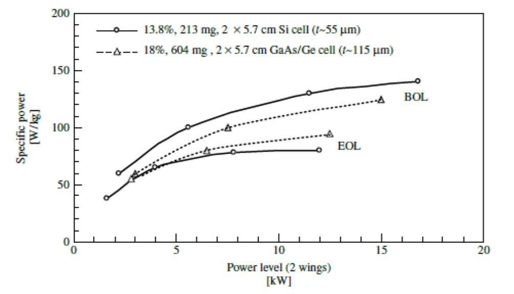 Nejdůležitějším parametrem pro kosmické solární panely je kvůli vysoké ceně za dopravu na oběžnou dráhu výkon na kg hmotnosti. Ten roste svelikostí panelu, i když se postupně růst zpomaluje. Vgrafu je současná situace pro kř