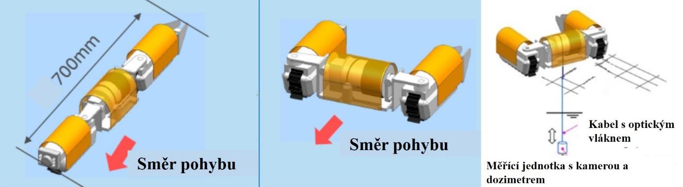Schéma robota, který zkoumal prostory prvního bloku. Nalevo je ukázán průběh pohybu v potrubí, ve středu pak pohyb po roštové podlaze a nalevo pak práce se sondou na kabelu (zdroj TEPCO).