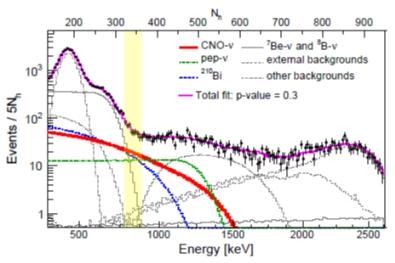Spektrum elektronů pozorovaných v detektoru BOREXINO. Příspěvek CNO cyklu, pep reakce a rozpadu bismutu 210 jsou vyznačeny barevně, ostatní příspěvky pak různým typem šedé čáry. Žlutě je vyznačena oblast, kde tvoří příspěvek CNO cyklu velkou část a j