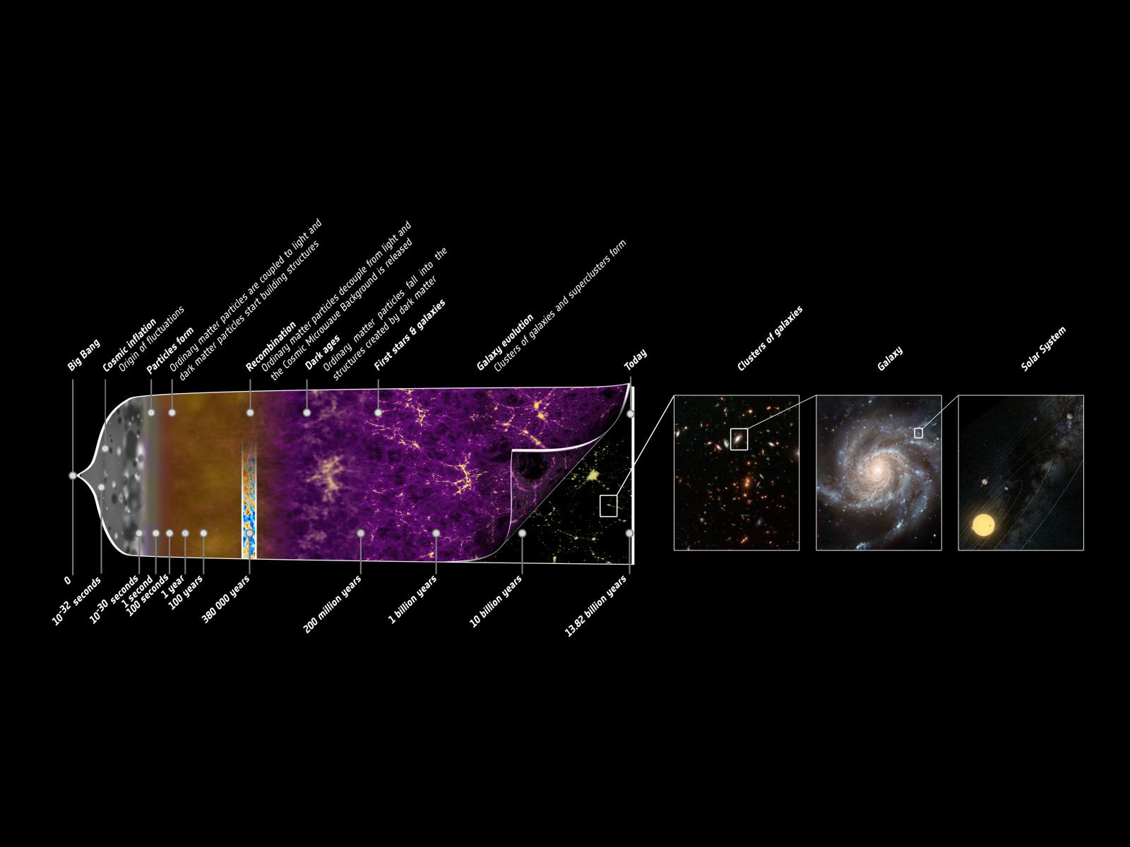 Kosmická inflace jako první pořádná událost po Velkém třesku. Kredit: NASA.