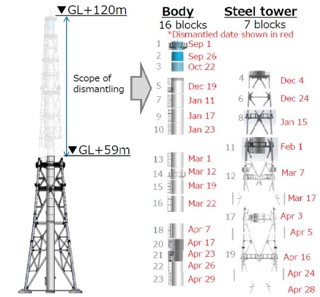 Průběh zkracování společného ventilačního komínu prvního a druhého bloku (zdroj TEPCO).