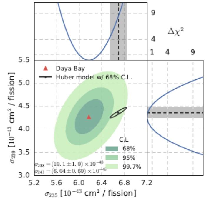 Srovnání experimentálních pozorování a modelových předpovědí pro emise neutrin na jedno štěpení. Zde je zobrazeno ve formě pravděpodobnosti reakce neutrina na protonu, která vede k produkci pozitronu, při jednom štěpení daného nuklidu. Na ose x jde o
