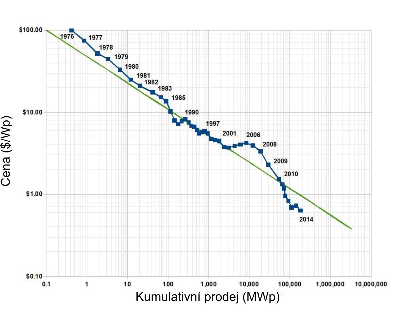 Swansonův zákon, tedy učební křivka fotovoltaiky.