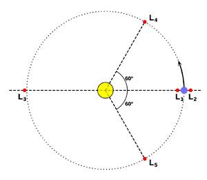 Vyznačení pěti libračních bodů (zdroj stránky Hvězdárny Valašské Meziříčí).