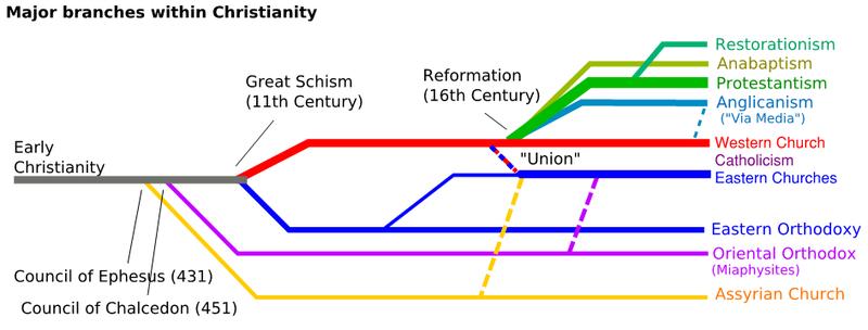Pouze hlavní větve zaznamenávající evoluci křesťanství. Vsoučasnosti existují tisíce nejrůznějších denominací, každá vyznávající jinou verzi křesťanského Boha.