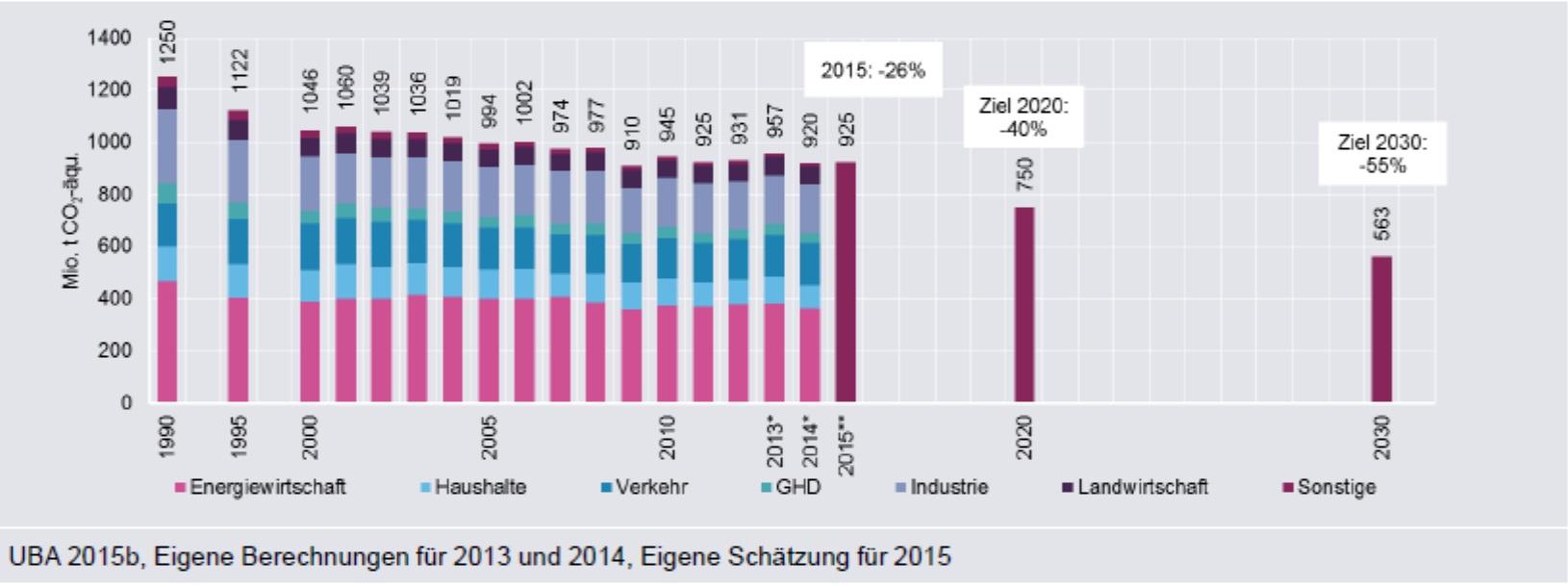 Úspěšnost Energiewende z pohledu emisí oxidu uhličitého. Od jejího začátku v roce 2000 za patnáct let se podařilo emise oxidu uhličitého snížit pouze o 13 %. To znamená, že ročně se snižovalo průměrně o méně než 1 %. Pro sro