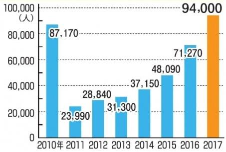 Počet zahraničních návštěvníků prefektury Fukušima loni překročil hodnoty z doby před havárií (zdroj Fukushim Minpo News).