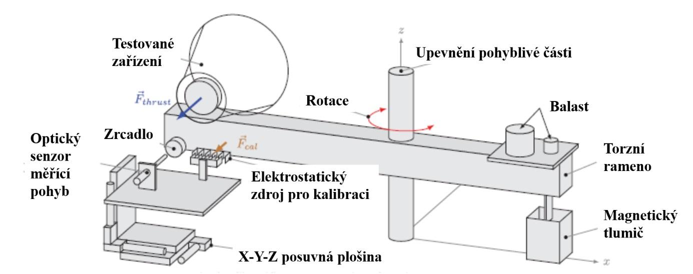 Torzní váhy s upevněným motorem. Pro kalibrační účely byla využita elektrostatická síla (zdroj H. White, P. March, J. Lawrence, J. Vera, A.Sylvester, D. Brady a P. Bailey: Measurement of Impulsive Thrust from a Closed Radio-Frequency Cavit