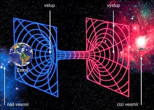 Červí díry by mohly zajistit cestování mezi různými vesmíry (zdroj Nature/MIT, Aldebaran)