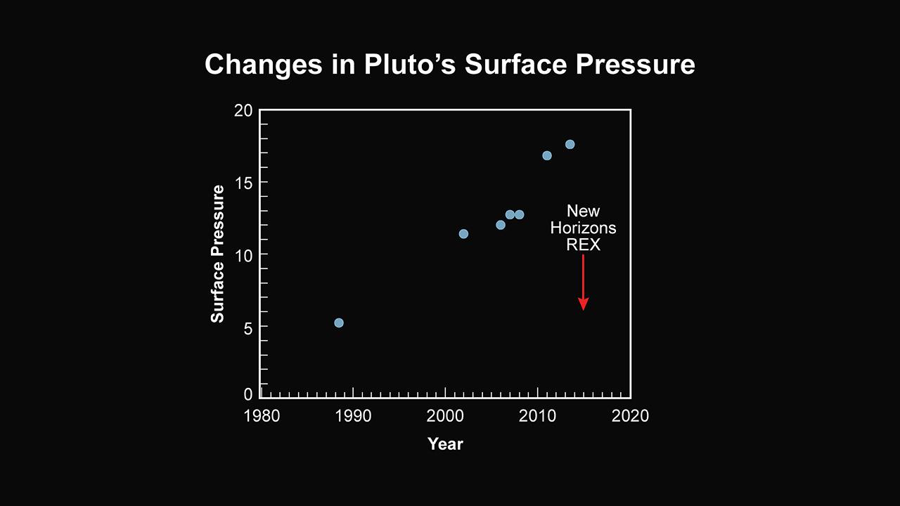 Vývoj tlaku na Plutu podle měření v posledních letech (svislá osa měří tlak v mikrobarech. Zdroj: http://www.nasa.gov/