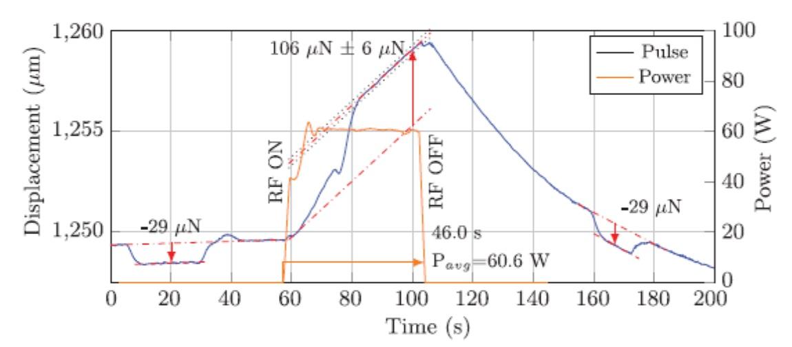 Příklad průběhu měření před a po pulsním tahu mikrovlnného motoru byly realizovány krátké pulsy s využitím elektrostatické síly generované pomocí kalibračního zdroje (zdroj H. White, P. March, J. Lawrence, J. Vera, A.Sylvester, D