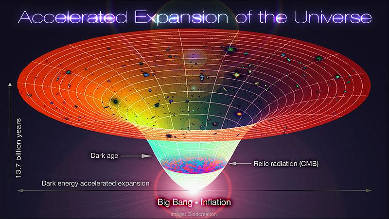 Jsme ve fázi zrychlování rozpínání vesmíru. Co bude ale dál? Kredit: Coldcreation / Wikimedia Commons.