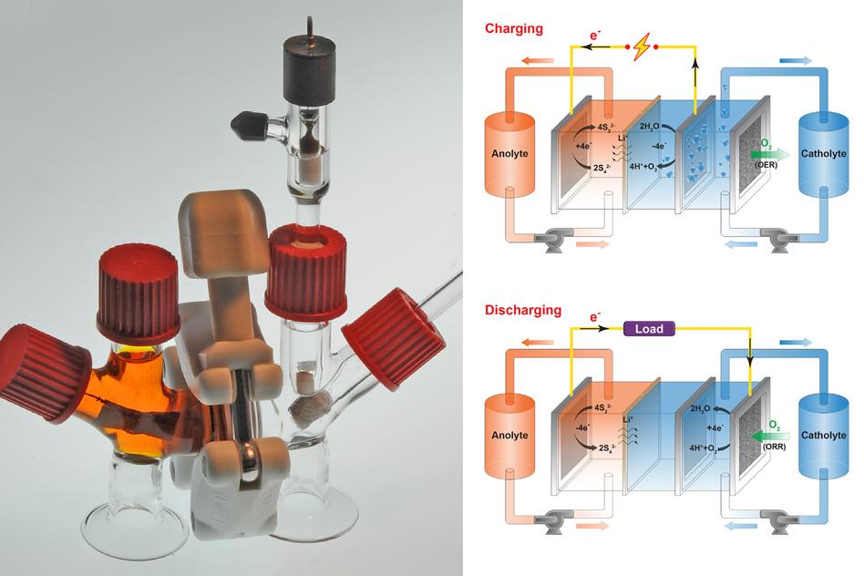 Jak funguje baterie dýchající vzduch. Kredit: Felice Frankel / MIT.