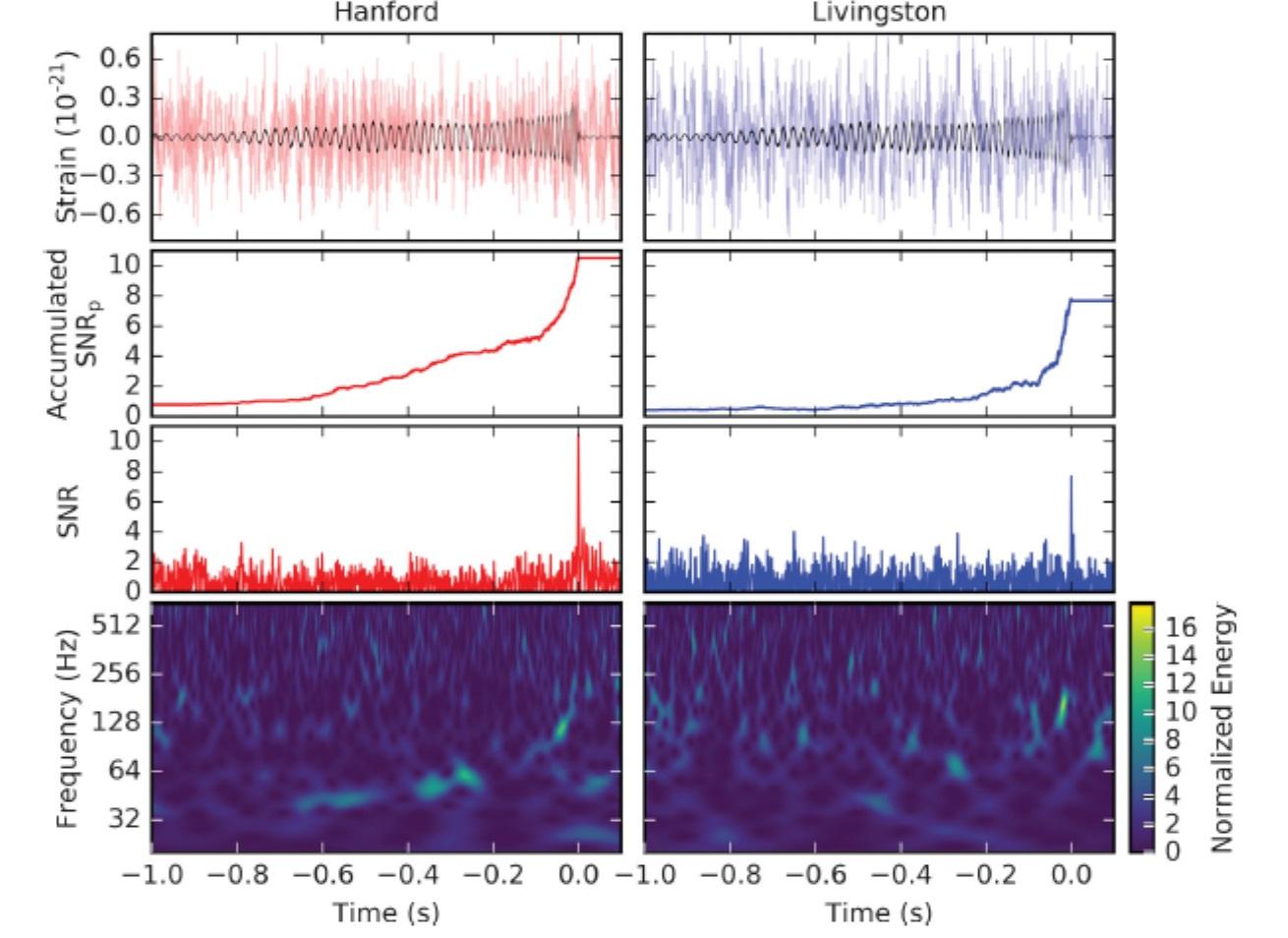 Pozorovaný signál GW151226. Je vidět, že relativní amplituda (horní grafy) byla na úrovni šumu, což ztěžovalo analýzu. Naopak byl pozorován velký počet oběhů. (Zdroj Physical Review Letters 116, 241103 (2016)).
