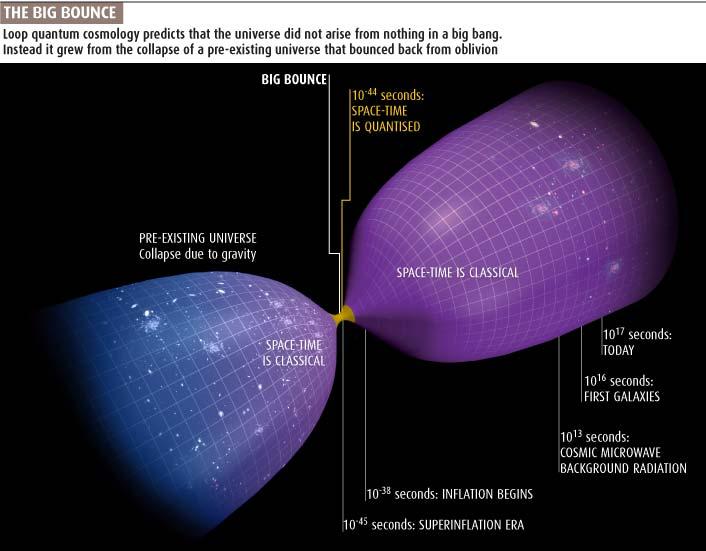 Teorie Velkého odrazu. Kredit: New Scientist.