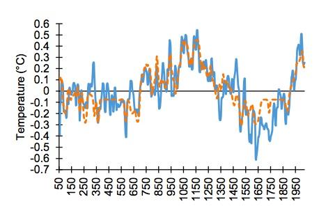Jeden z celé řady grafů, na nichž Marohasy s Abbotem dokazují svou pravdu. Záznam proxy teplot (modrá) a ANN projekce pro severní polokouli (oranžová).Neuronovou síť