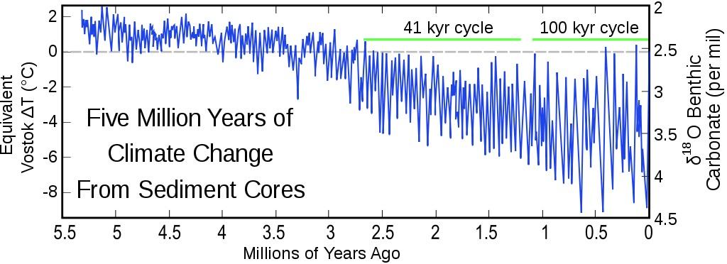 Drama ledových dob od počátku pliocénu, čili posledních 5,5 milionu let. Kredit: Robert A. Rohde / Wikimedia Commons.