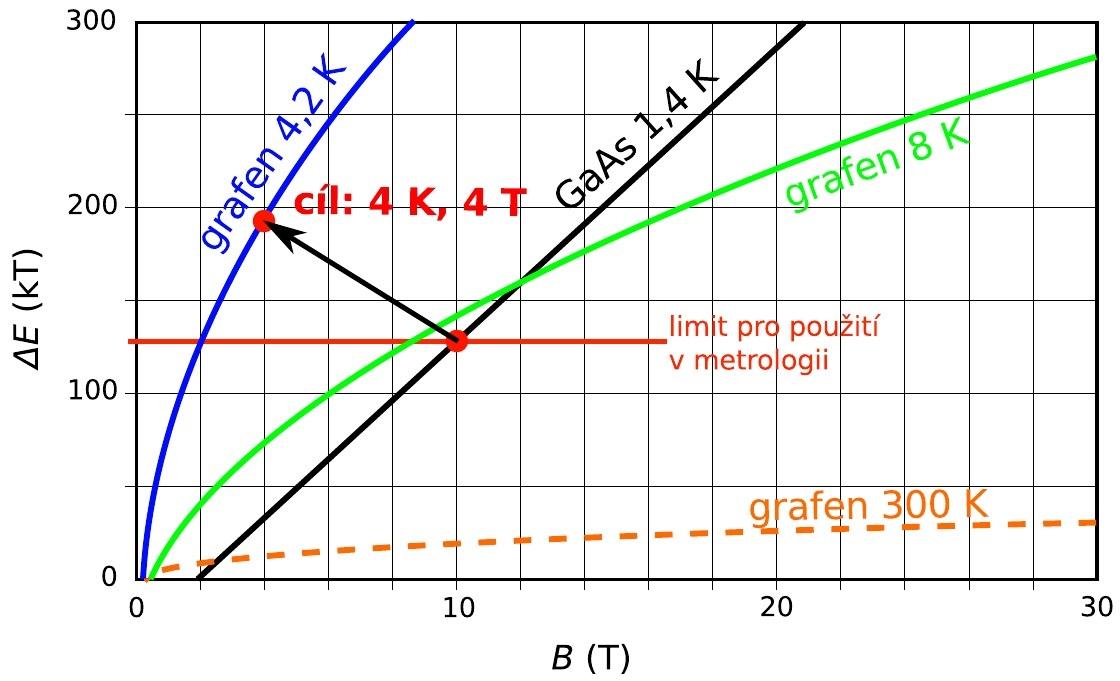 Vzdálenost Landauových hladin v heterostruktuře z arsenidu galia a v grafenu za různých teplot. Grafen při 4 kelvinech má mnohem vzdálenější Landauovy hladiny než GaAs struktura při 1,4 K, tedy jev je snáze měřitelný a je možné ho