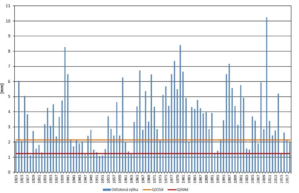 GRAF 1: Průtoky na Odře vprofilu Ostrava-Svinov. Vněkterých částech republiky sucho 2018 nebylo rekordní. Například na Odře. [1]