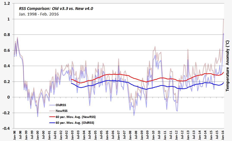 GRAF 1: Satelitní měření teplot RSS od ledna 1998 do února 2016. Modře původní data, červeně nová ohřátá verze. Ohřátá o celé dvě desetiny stupně. Zdroj.