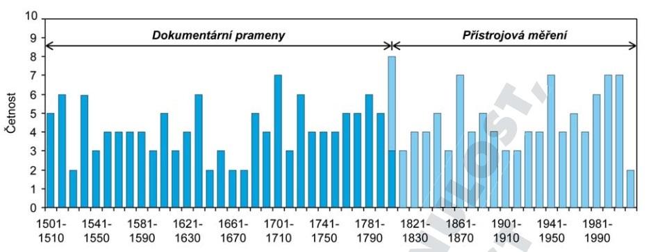 GRAF 3: Dekádové četnosti výskytu roků se suchými epizodami pro letní půlrok (duben-září)  včeských zemích. Nejsušší za posledních 200 let byla 60. léta 19. století (kůrovcová kalamita na Šumavě) a 40. léta 20. století (viz Stalinova obilná pomoc 19