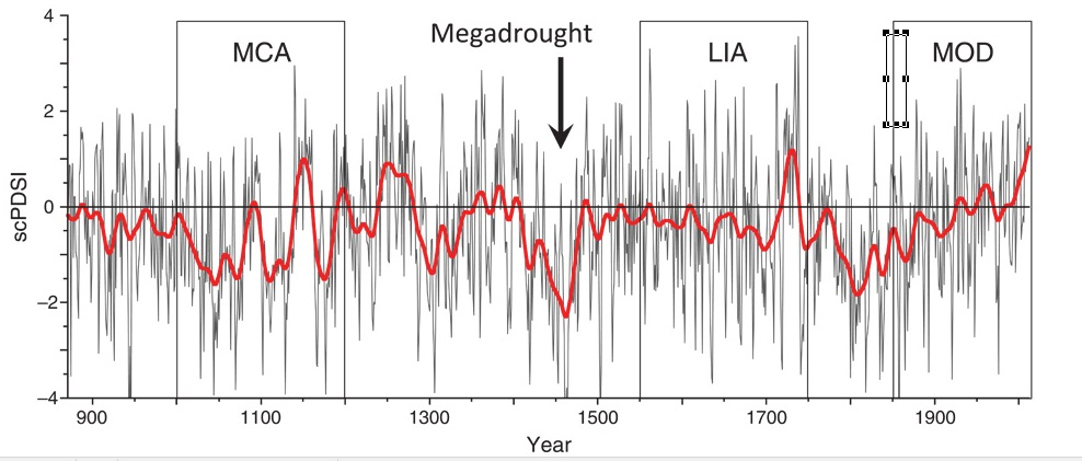 GRAF 4: Podle letokruhů starých stromů rekonstruované letní sucho/vlhkost vEvropě a Středomoří za posledních asi tisíc roků. Posledních 200 let srážek přibývá a sucha ubývá. Výrazné sucho bylo třeba vpůli 15. století. [3]