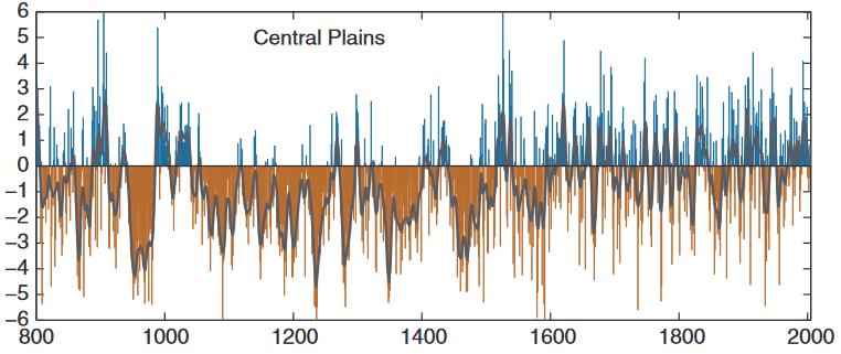 GRAF 5: Na prériích Severní Ameriky byla sucha mezi lety 900 až 1600 dramaticky horší než cokoli vposledních staletích. [4]