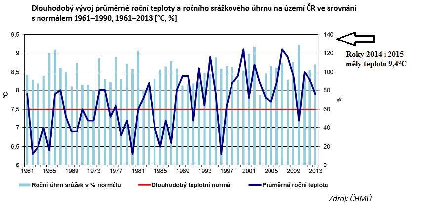 GRAF 3: V ČR pauza v oteplování trvala 14 let (2000-2014). Tmavě modrá křivka je vývoj teplot v České republice. Oteplování se vrátilo v letech 2014 a 2015. Bylo o 3 desetiny stupně tepleji než v rekordním roce 2001, kdy bylo 9,1°C. Z
