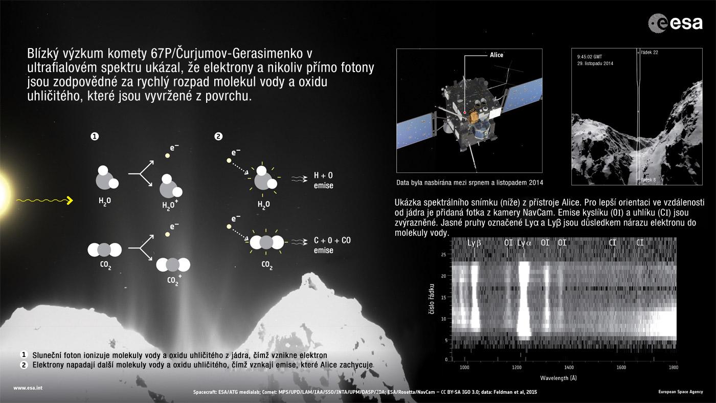 Infografika vysvÄ›tlujĂcĂ celĂ˝ proces. Zdroj: http://www.esa.int/